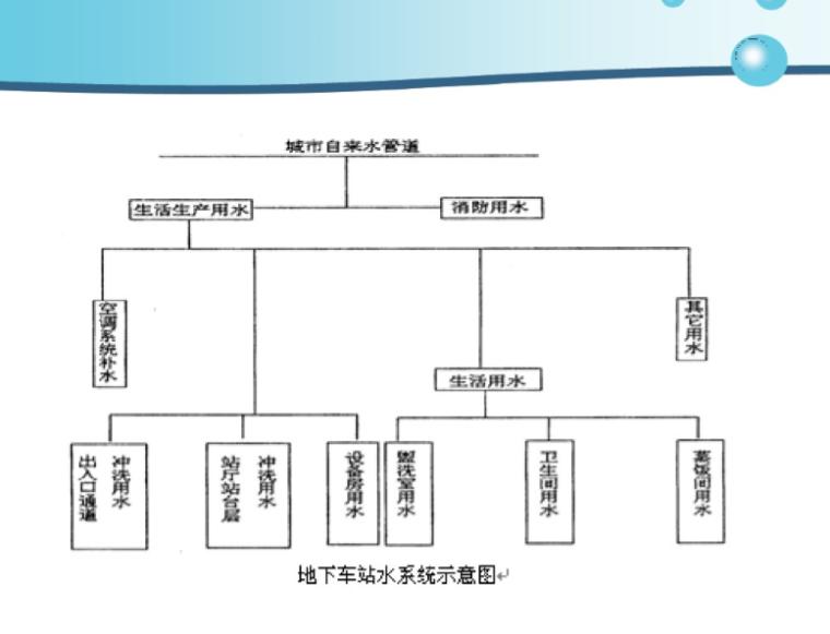 上海地铁给排水系统简介