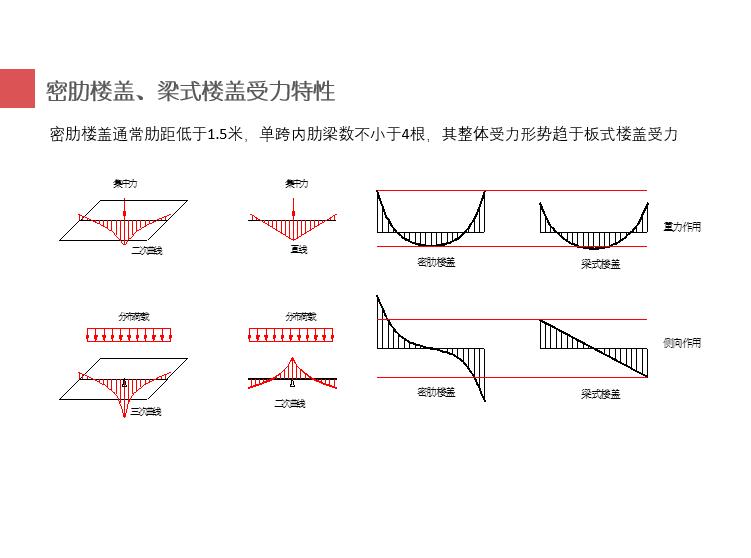 密肋楼盖设计交流(PPT,32页)