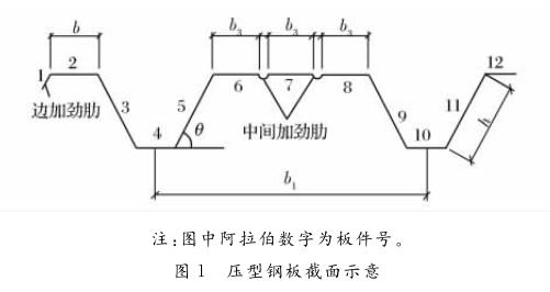 [论文]压型钢板截面特性计算方法的分析比较