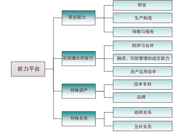[标杆]地产集团战略部核心竞争力导入60页