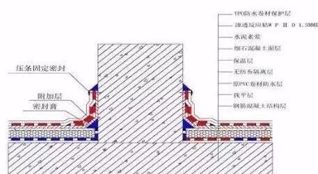 高分子交叉膜防水卷材及TPO防水卷材在屋面维修工程中的应用_3