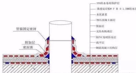 高分子交叉膜防水卷材及TPO防水卷材在屋面维修工程中的应用_4