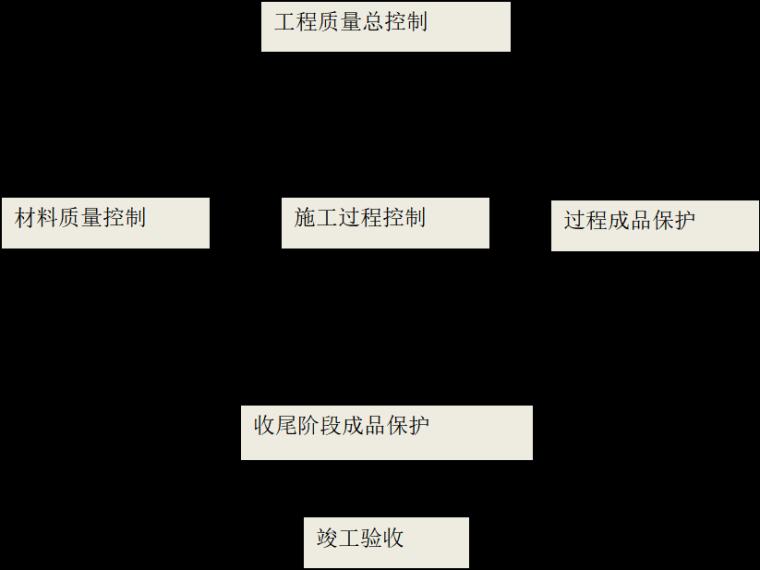 [北京市]丰台区房屋加固改造工程施工组织设计