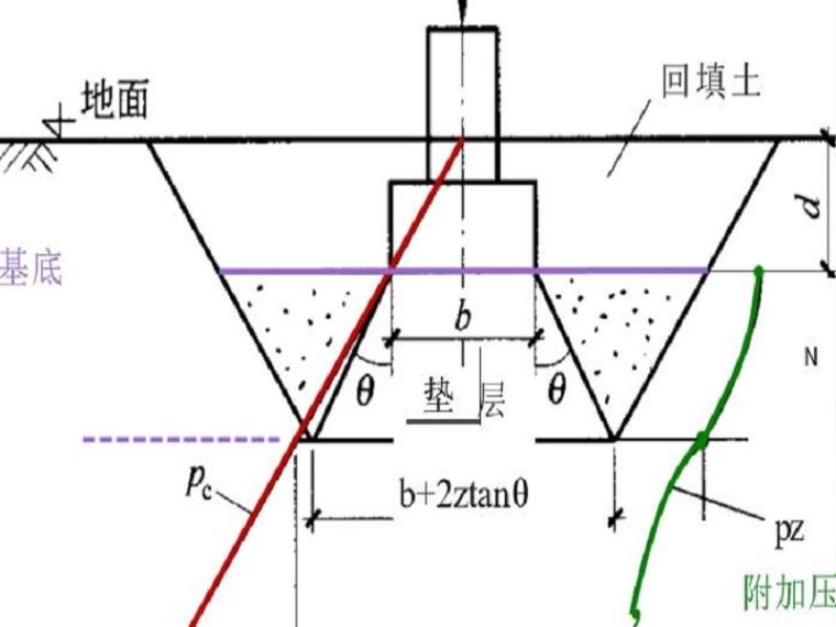 基础工程地基处理换土垫层法(36页,内容丰富)