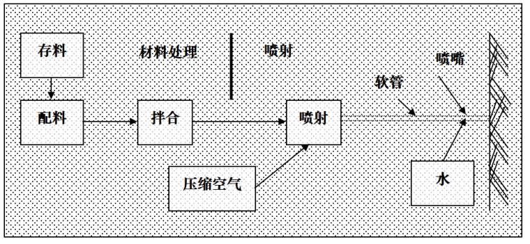 [北京市]昌平区中学图书楼抗震加固施工方案