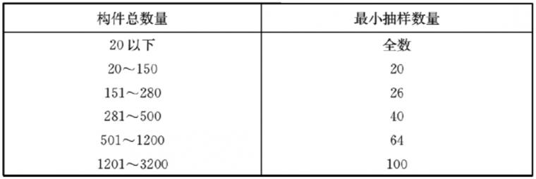 混凝土结构实体检验:验什么?怎么验?_2