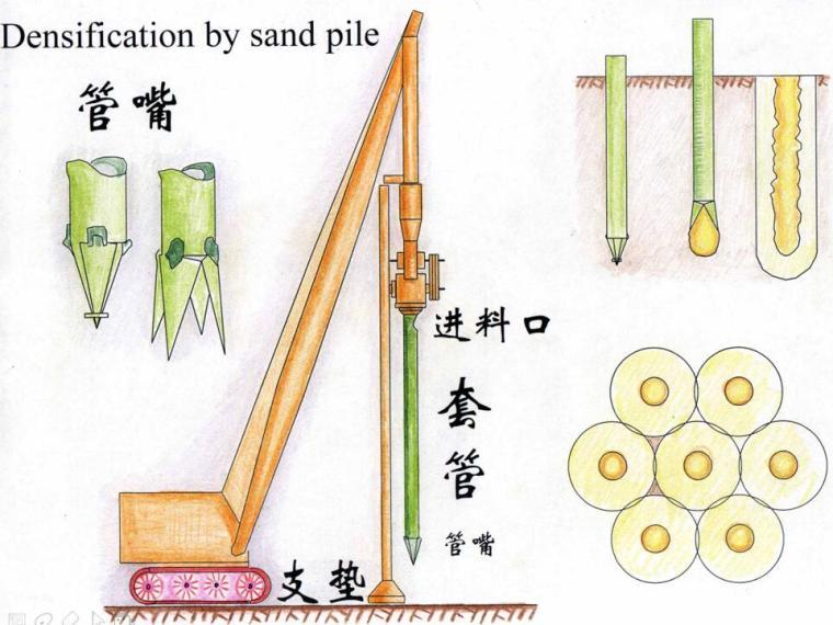 地基处理之砂石桩深层密实法解析(69页,附图丰富)