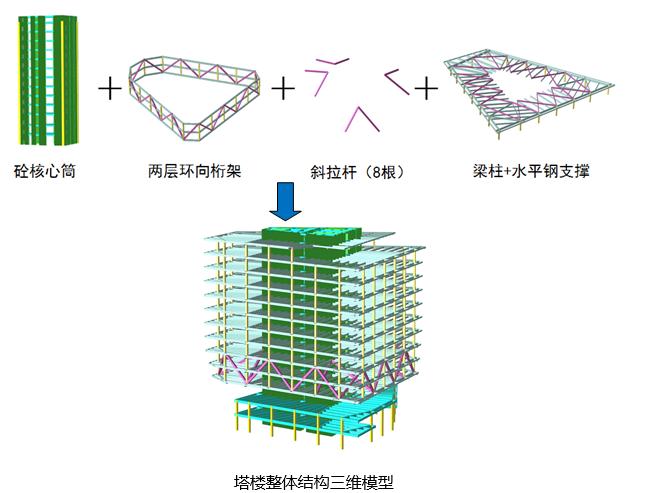 综合性办公建筑结构方案设计说明2016