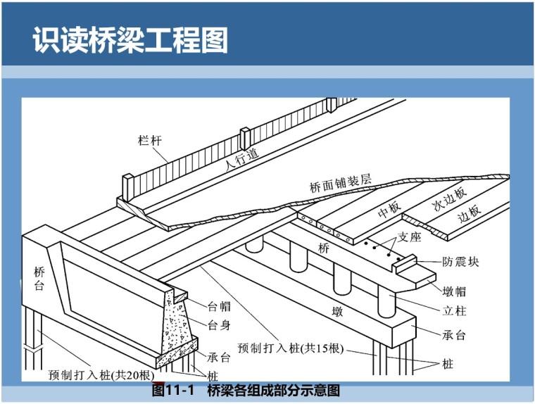 1、桥梁各组成部分示意图
