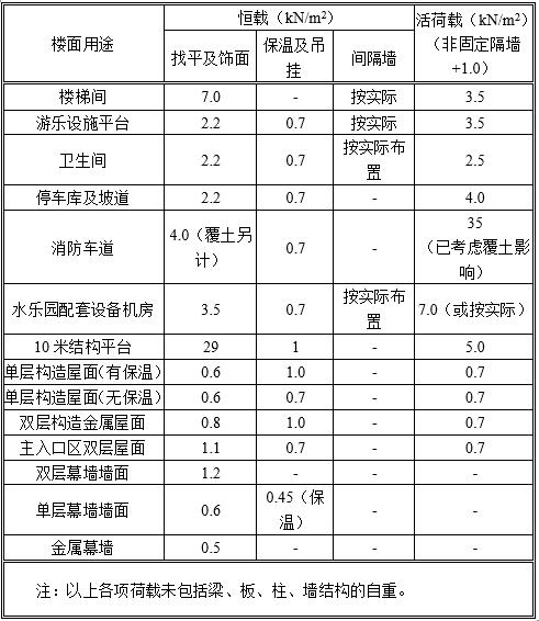 水乐园结构初步设计说明(2015)