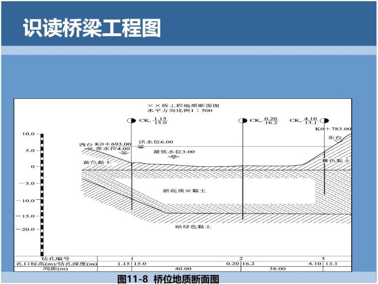 4、桥位地质断面图