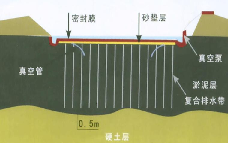 高校排水固结法系统讲解课件(92页,附图丰富)