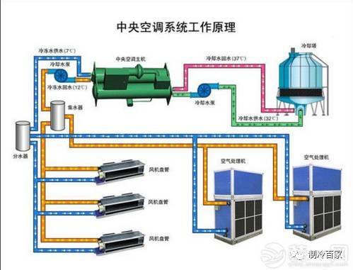 中央空调系统如何进行调试??