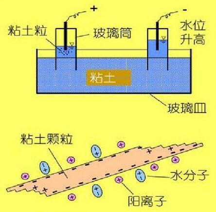 地基处理电渗法技术介绍讲义(简单明了)