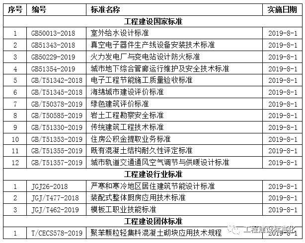 [IBE]2019年8月开始实施的工程建设标准