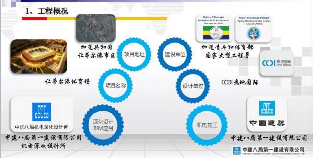 中建八局机电BIM技术综合应用丨基于BIM+的五大精益细致施工应用