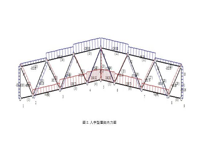 人字形单斜式腹杆屋架钢结构设计计算书