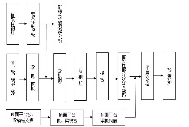 [山东]砖混结构住宅工程监理投标书(105页技术标书)