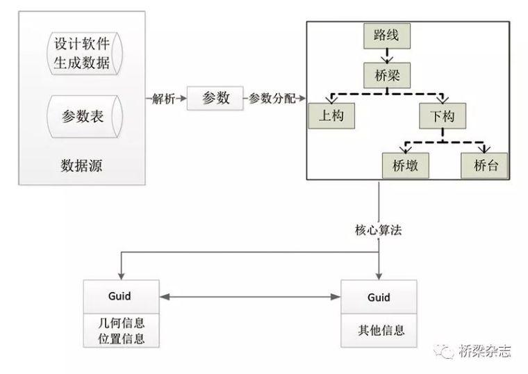 桥梁BIM参数化建模的二次研发