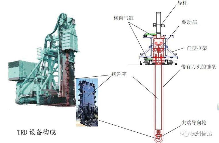水泥加固土地下连续墙(TRD工法)施工技术