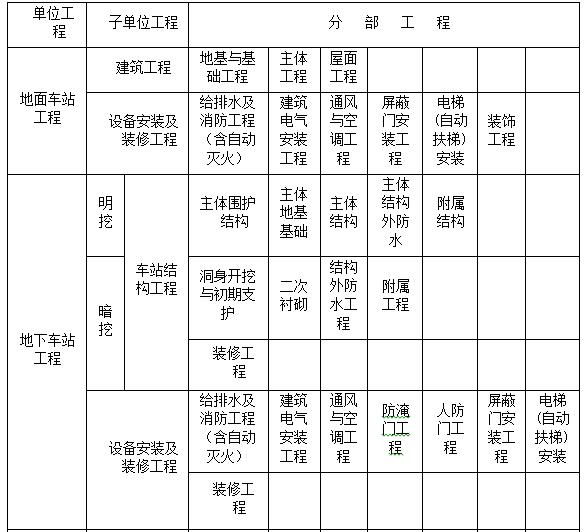 地铁建筑安装工程单位(子单位)工程、分部工程划分