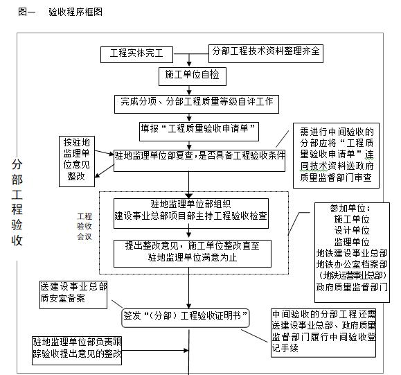 验收程序框图