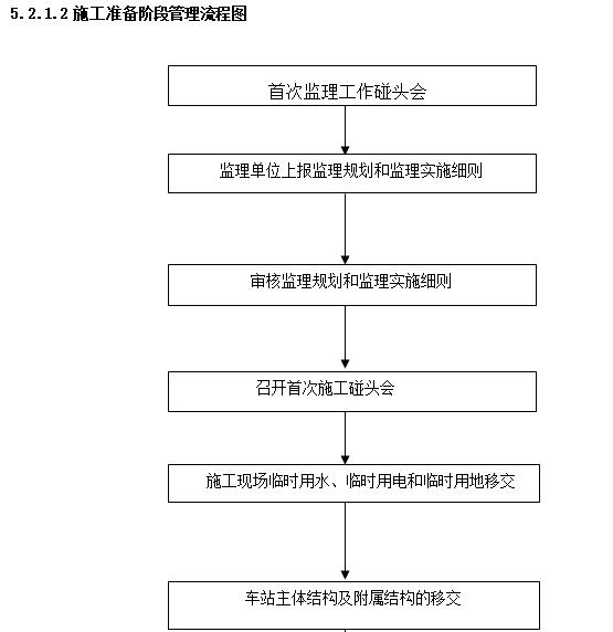 施工准备阶段管理流程图