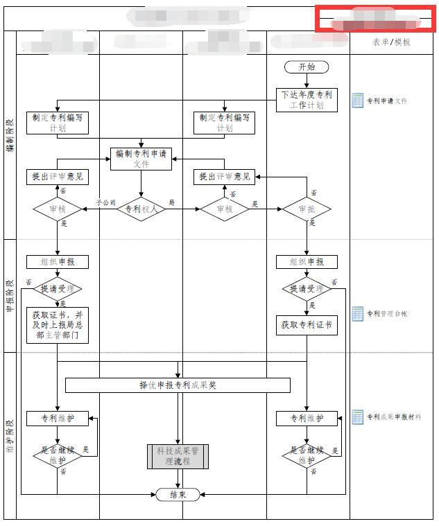 管理流程图制作