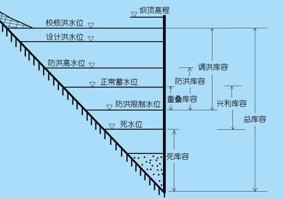 水库汛限水位防洪库容解析(水库调度资料)