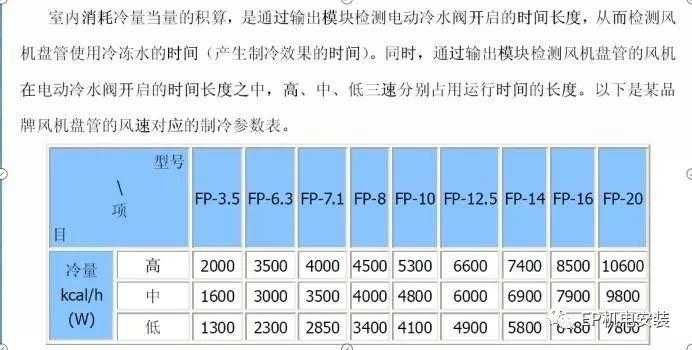 EP技术 中央空调计费系统介绍