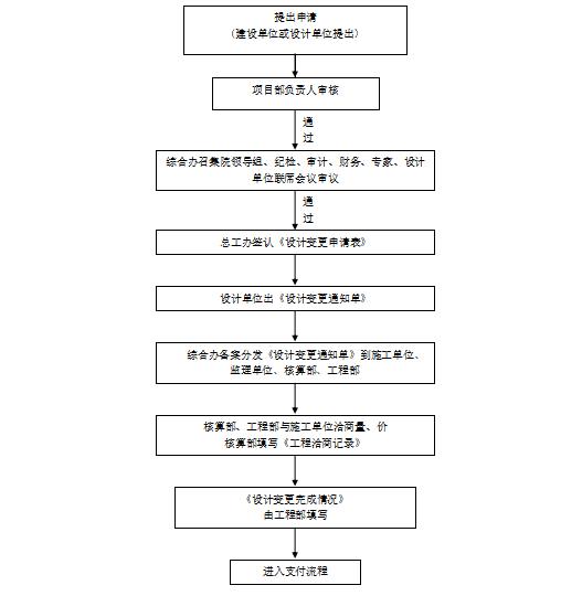 设计变更工作流程(附设计变更申请表)