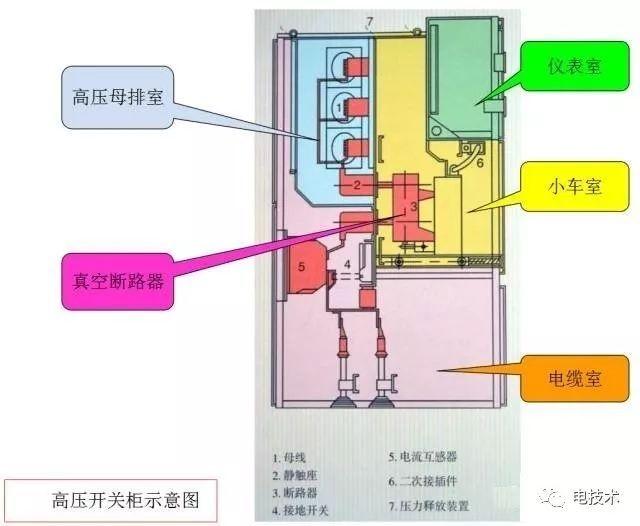 高压开关柜知识、停送电操作及故障判断处理方法详解
