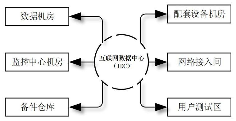 [IBE]13张图看懂综合类数据中心机房建设标准!