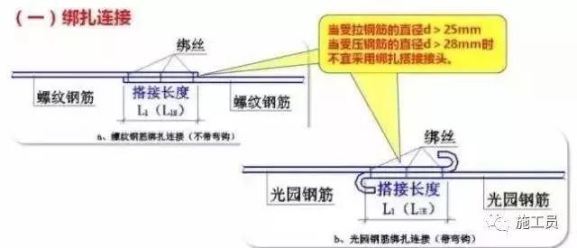 [现场管理]浅谈钢筋连接接头方式以及接头成本