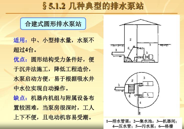 建筑节水技术与中水回用-排水泵站