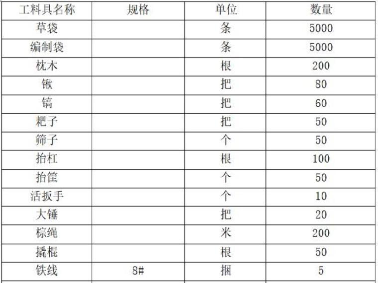 达溪河大桥工程汛期防汛应急预案(17页,清楚明了)