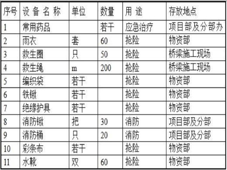黄河汛期防汛方案(17页,清楚明了)