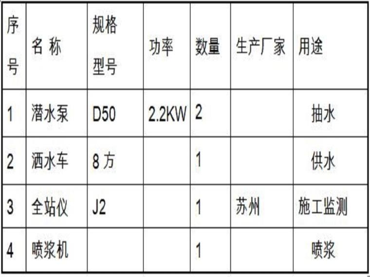 道路工程山体滑坡抢险专项施工方案(20页,内容丰富)