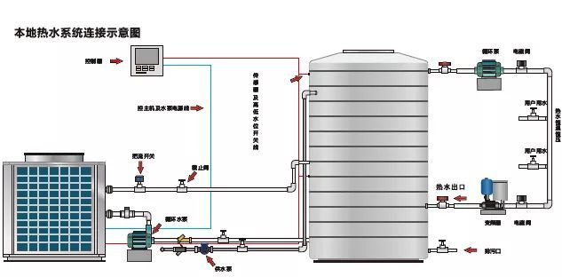 空调冷|热水系统的设计步骤