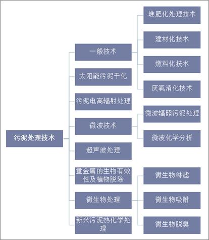 中国污泥处理行业影响因素与发展趋势分析_3