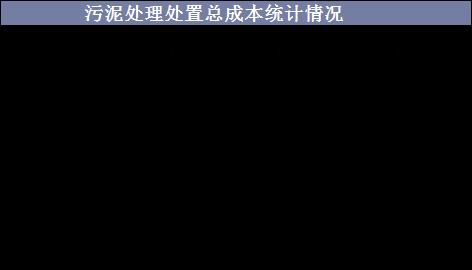 中国污泥处理行业影响因素与发展趋势分析_7
