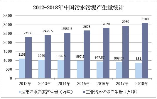 中国污泥处理行业影响因素与发展趋势分析_5