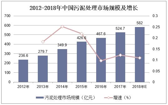 中国污泥处理行业影响因素与发展趋势分析_6