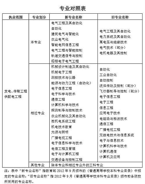 2019注册电气工程师报考专业对照表
