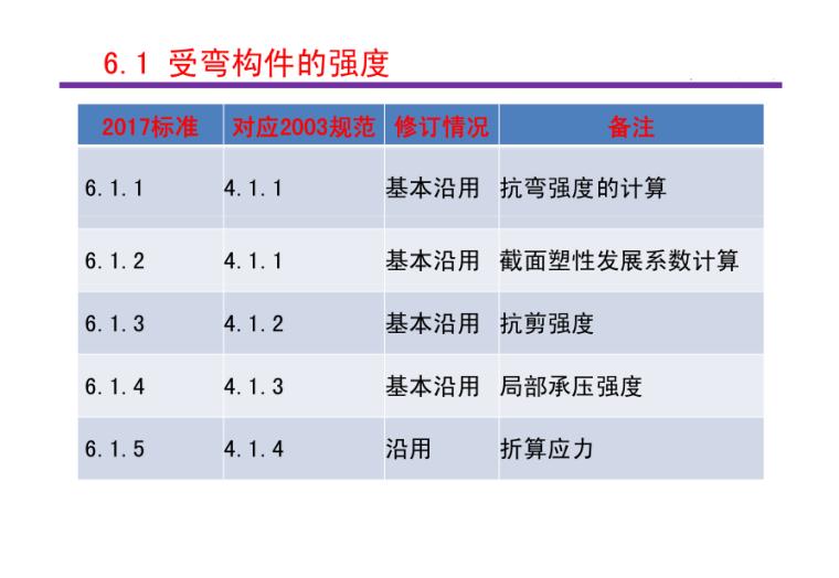 钢结构设计标准(GB50017-2017)6~8、18章条文介绍