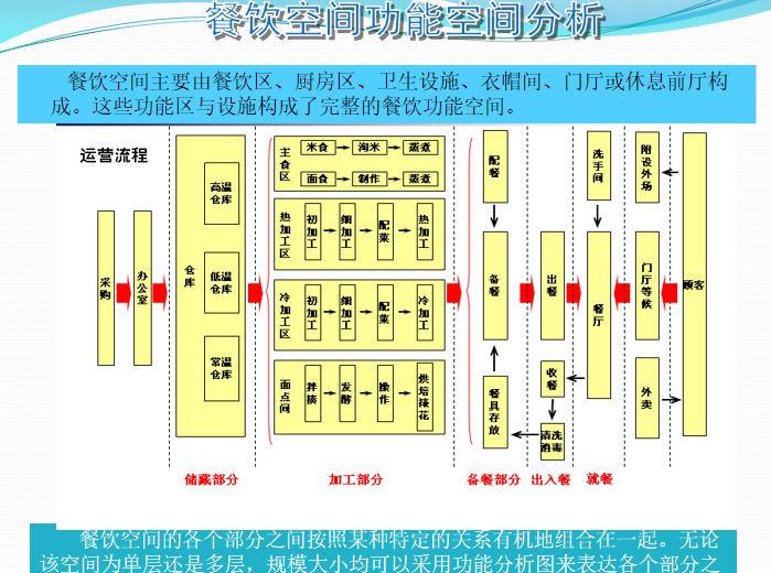 餐厅空间设计分析(PPT,63页)