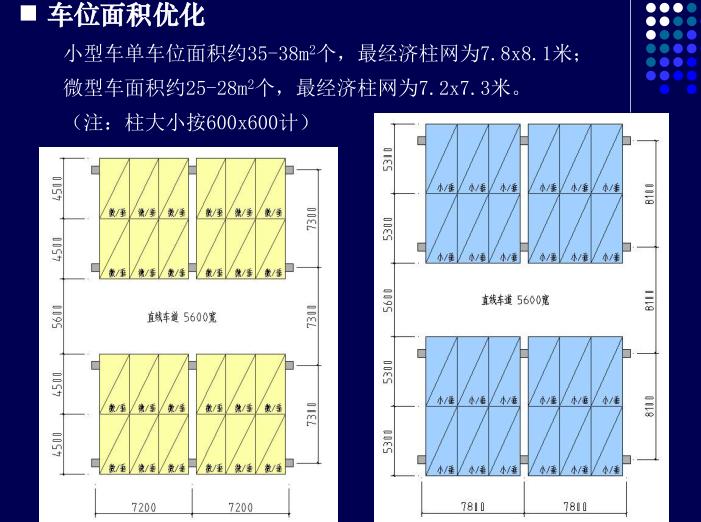 [重庆]龙湖地下车库优化研究(PDF,37页)