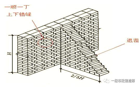 砌筑沟道施工技术_2