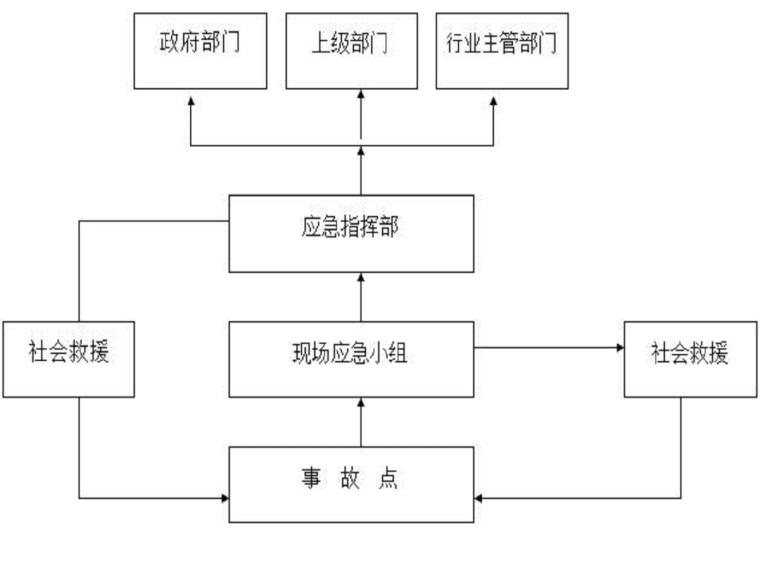 河道汛期施工防洪防汛应急预案(16页,清楚明了)