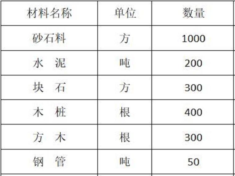 渠道工程防汛度汛方案(13页,清楚明了)